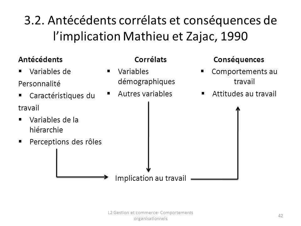 3.2. Antécédents corrélats et conséquences de limplication Mathieu et Zajac, 1990 Antécédents Variables de Personnalité Caractéristiques du travail Va