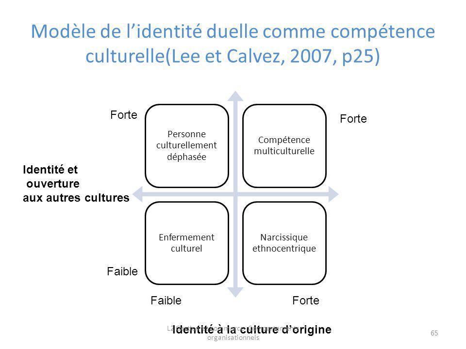 Modèle de lidentité duelle comme compétence culturelle(Lee et Calvez, 2007, p25) Faible Forte Faible Identité et ouverture aux autres cultures Forte I