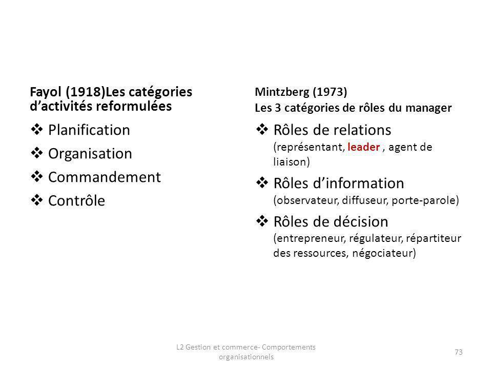 Fayol (1918)Les catégories dactivités reformulées Planification Organisation Commandement Contrôle Mintzberg (1973) Les 3 catégories de rôles du manag