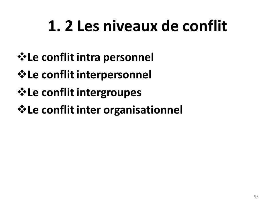 1. 2 Les niveaux de conflit Le conflit intra personnel Le conflit interpersonnel Le conflit intergroupes Le conflit inter organisationnel 95