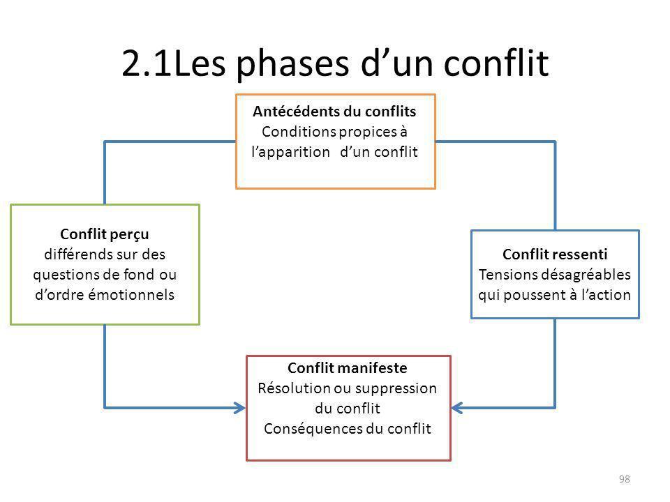 2.1Les phases dun conflit Antécédents du conflits Conditions propices à lapparition dun conflit Conflit perçu différends sur des questions de fond ou