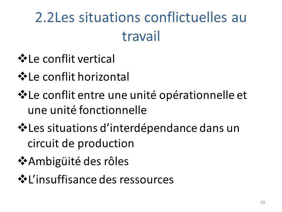 2.2Les situations conflictuelles au travail Le conflit vertical Le conflit horizontal Le conflit entre une unité opérationnelle et une unité fonctionn