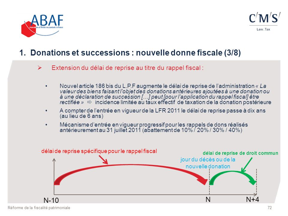 1. Donations et successions : nouvelle donne fiscale (3/8) Extension du délai de reprise au titre du rappel fiscal : Nouvel article 186 bis du L.P.F a