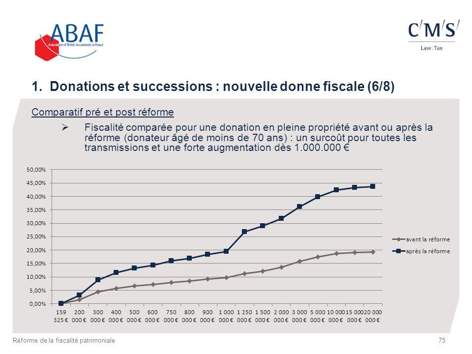 1. Donations et successions : nouvelle donne fiscale (6/8) Comparatif pré et post réforme Fiscalité comparée pour une donation en pleine propriété ava