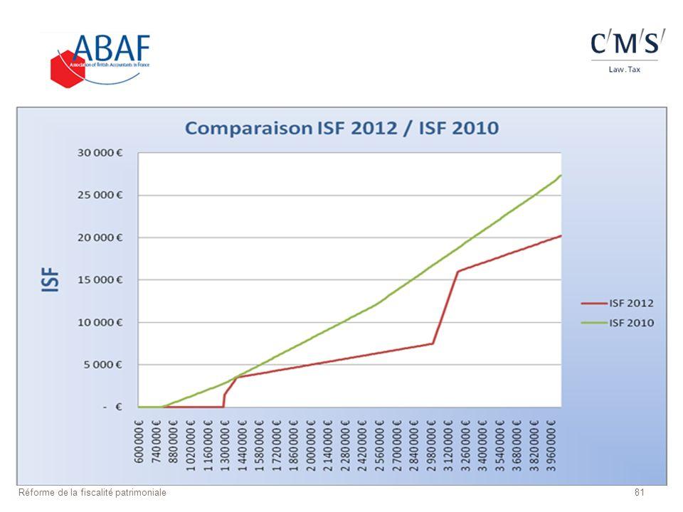 81Réforme de la fiscalité patrimoniale