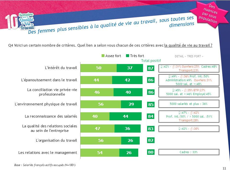 Des femmes plus sensibles à la qualité de vie au travail, sous toutes ses dimensions 11 Q4 Voici un certain nombre de critères. Quel lien a selon vous