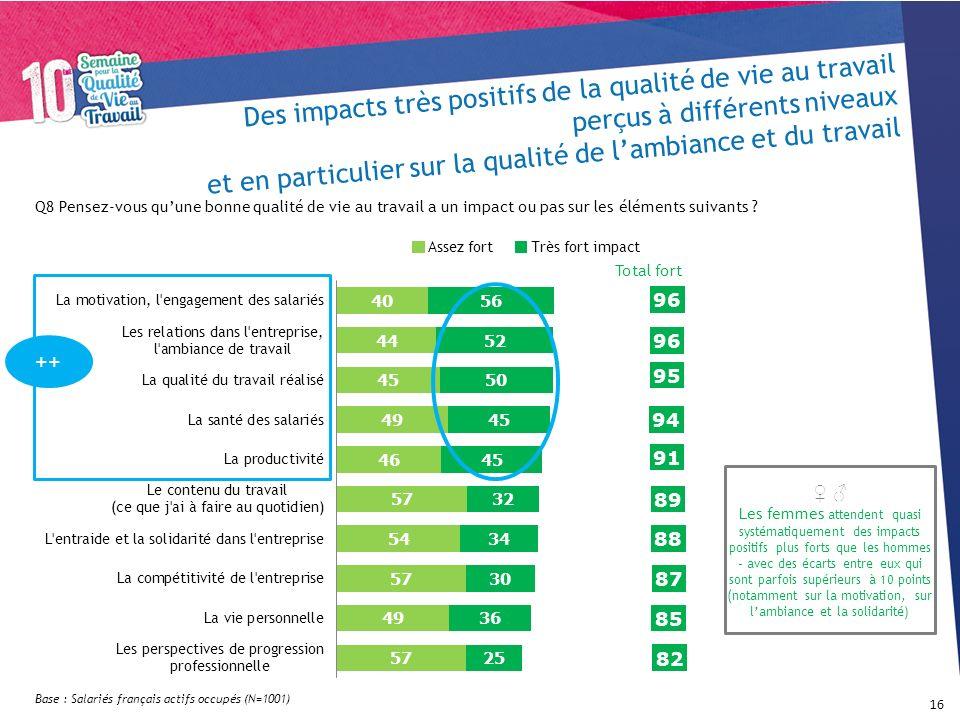 Des impacts très positifs de la qualité de vie au travail perçus à différents niveaux et en particulier sur la qualité de lambiance et du travail 16 A