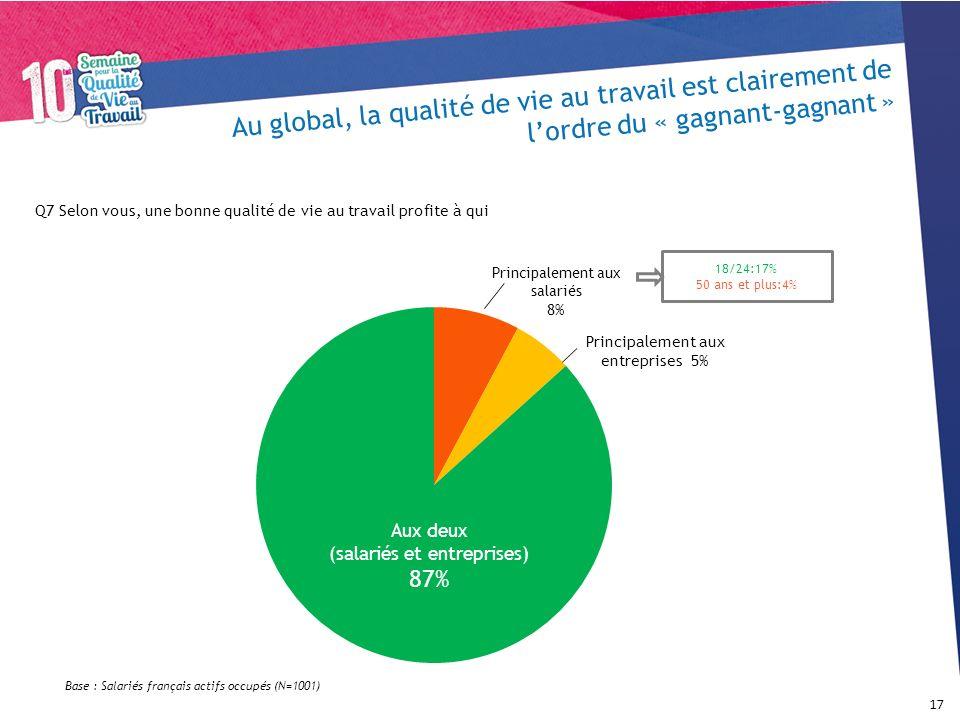 Au global, la qualité de vie au travail est clairement de lordre du « gagnant-gagnant » 17 Aux deux (salariés et entreprises) 87% Principalement aux s