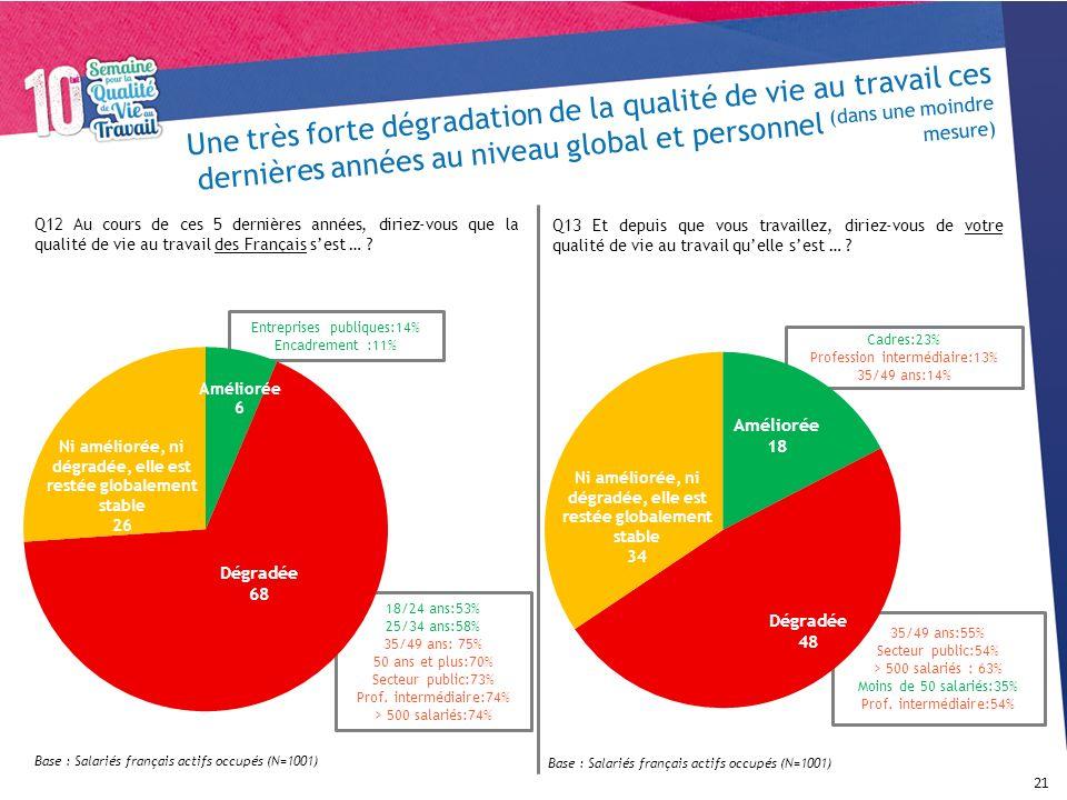 18/24 ans:53% 25/34 ans:58% 35/49 ans: 75% 50 ans et plus:70% Secteur public:73% Prof. intermédiaire:74% > 500 salariés:74% Entreprises publiques:14%