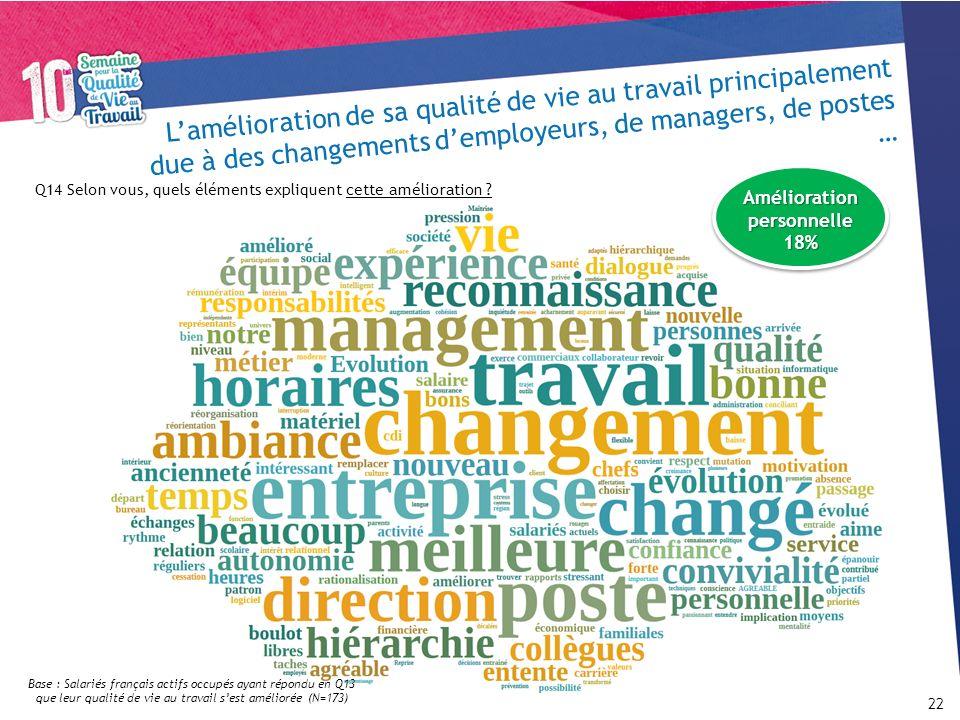 Lamélioration de sa qualité de vie au travail principalement due à des changements demployeurs, de managers, de postes … 22 Q14 Selon vous, quels élém