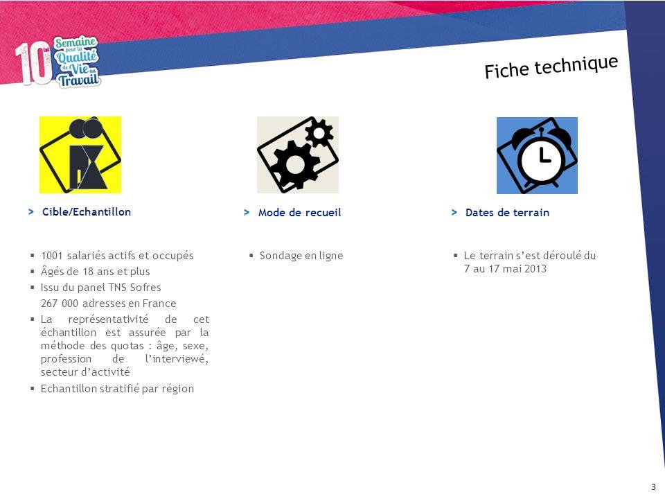 Sondage en ligne Le terrain sest déroulé du 7 au 17 mai 2013 Fiche technique 3 1001 salariés actifs et occupés Âgés de 18 ans et plus Issu du panel TN