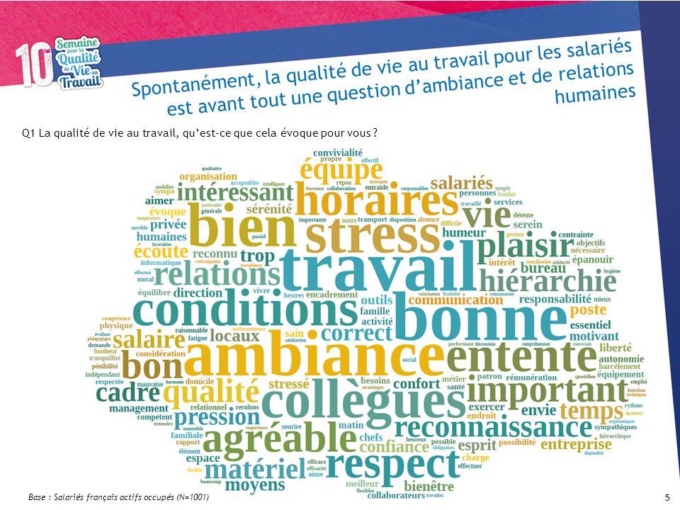 Spontanément, la qualité de vie au travail pour les salariés est avant tout une question dambiance et de relations humaines Base : Salariés français a