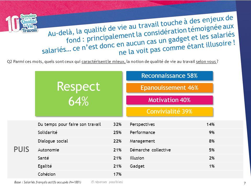 PUIS Du temps pour faire son travail32%Perspectives14% Solidarité25%Performance9% Dialogue social22%Management8% Autonomie21%Démarche collective5% San