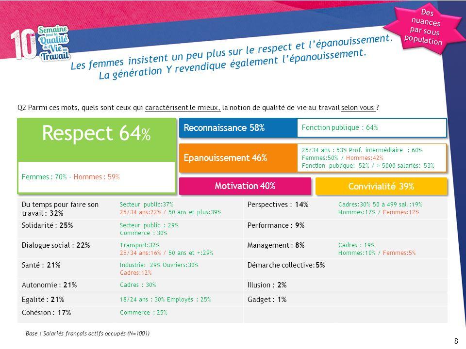 Rappel : composition de léchantillon 29 HommesFemmes 51%49% 18 à 24 ans25 à 34 ans35 à 49 ans50 à 64 ans65 ans et + 8%25%41%25%1% Cadres, professions libérales Professions intermédiaires EmployésOuvriers 16%25%34%25% Sexe Age Profession de linterviewé IndustrieBTPCommerceTransport Services privés Administration publique, enseignement, santé et action sociale 17%6%13%5%27%32% Région Parisienne NordEst Bassin parisien est Bassin parisien ouest OuestSud-OuestSud-EstMéditerranée 21%6%9%8%9%13%11%12%11% Secteur dactivité Régions