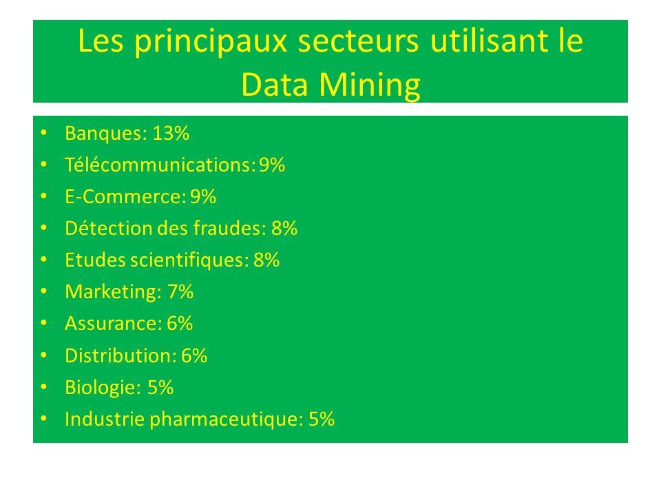 Les principaux secteurs utilisant le Data Mining Banques: 13% Télécommunications: 9% E-Commerce: 9% Détection des fraudes: 8% Etudes scientifiques: 8%