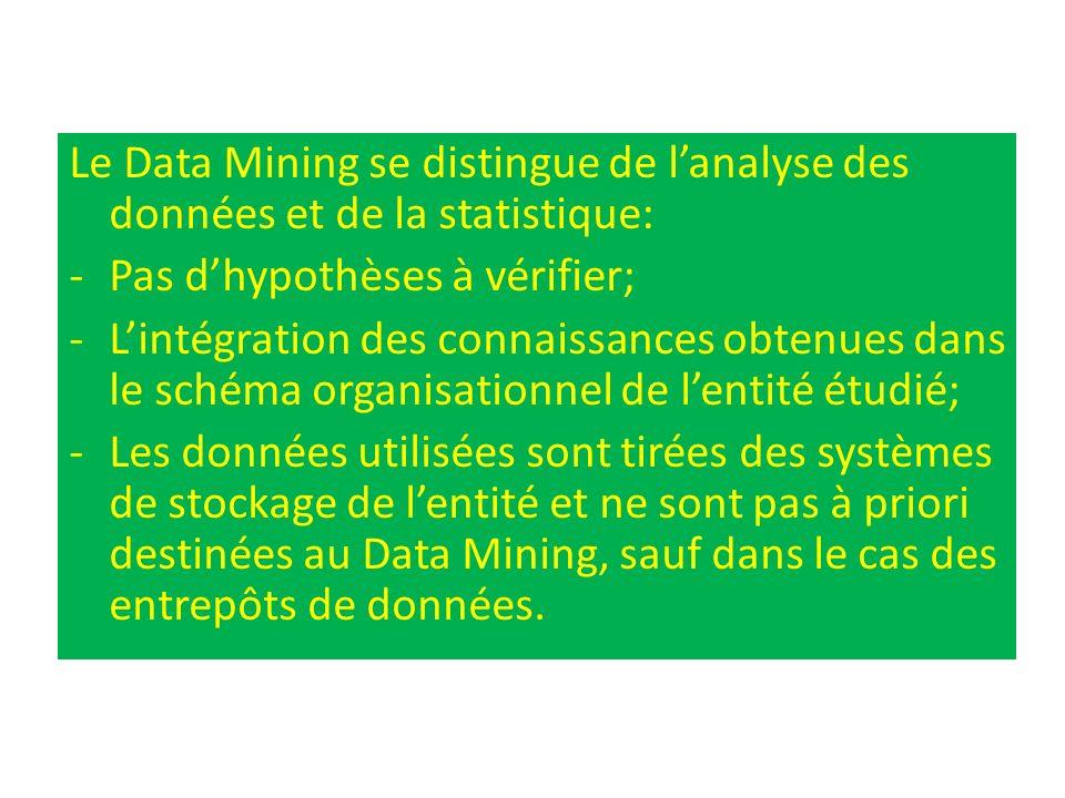 Le Data Mining se distingue de lanalyse des données et de la statistique: -Pas dhypothèses à vérifier; -Lintégration des connaissances obtenues dans l