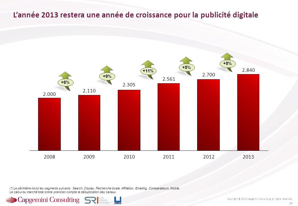 Lannée 2013 restera une année de croissance pour la publicité digitale (*) Le périmètre inclut les segments suivants : Search, Display, Recherche loca