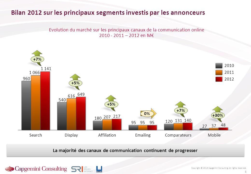 Evolution du marché sur les principaux canaux de la communication online 2010 - 2011 – 2012 en M Bilan 2012 sur les principaux segments investis par l