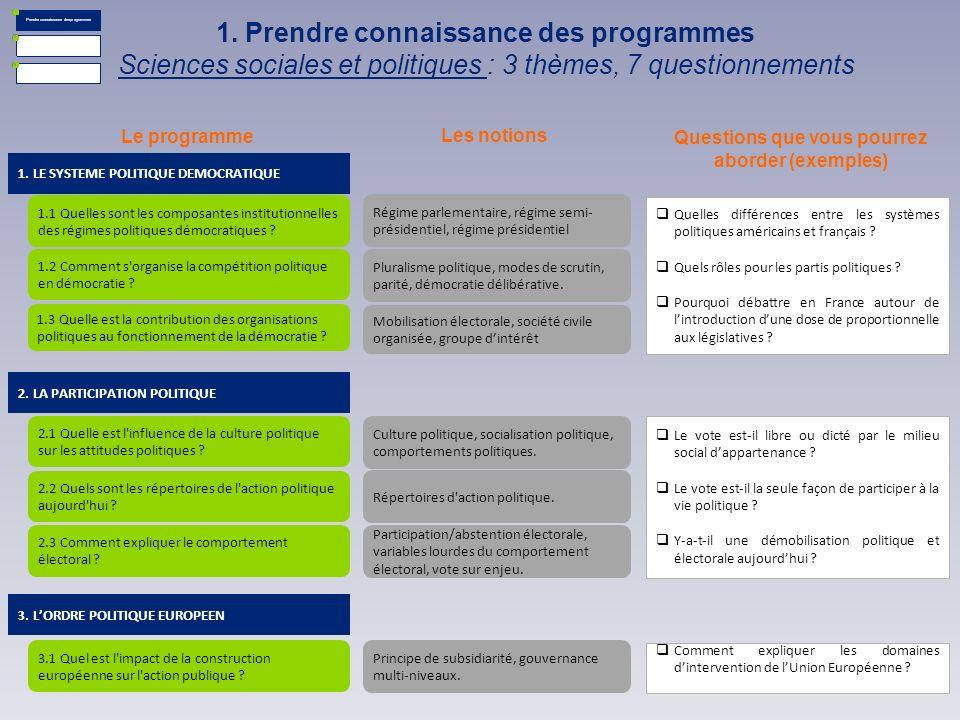 1. Prendre connaissance des programmes Sciences sociales et politiques : 3 thèmes, 7 questionnements Le programme Les notions Questions que vous pourr