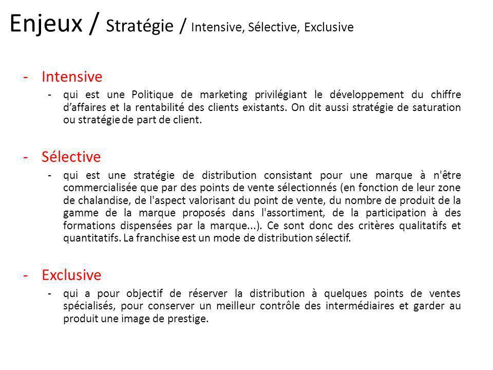 Enjeux / Stratégie / Intensive, Sélective, Exclusive -Intensive -qui est une Politique de marketing privilégiant le développement du chiffre daffaires