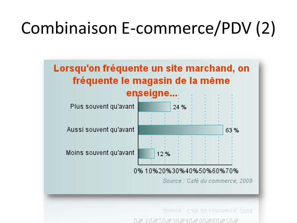 Combinaison E-commerce/PDV (2)