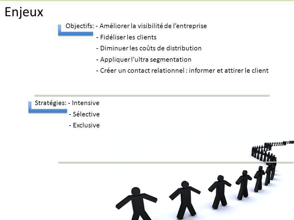 Enjeux / Stratégie / Intensive, Sélective, Exclusive -Intensive -qui est une Politique de marketing privilégiant le développement du chiffre daffaires et la rentabilité des clients existants.