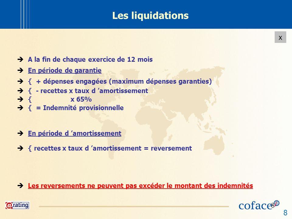 8 x 8 Les liquidations A la fin de chaque exercice de 12 mois En période de garantie { + dépenses engagées (maximum dépenses garanties) { - recettes x