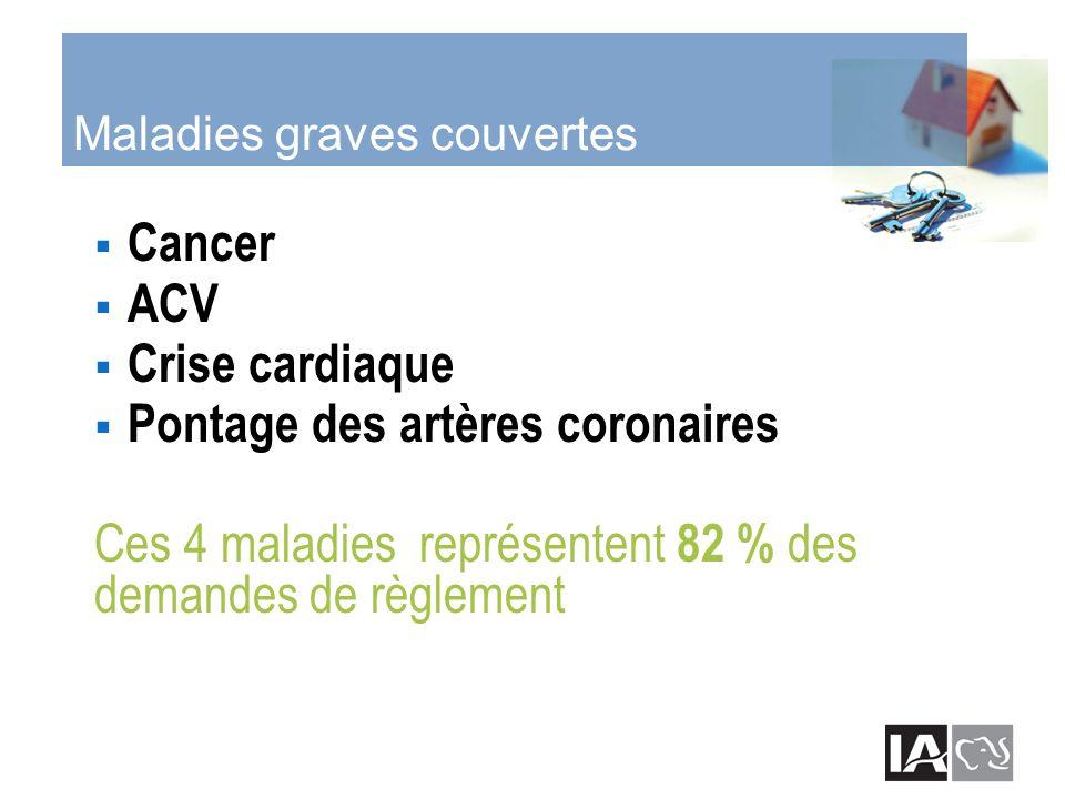 Maladies graves couvertes Cancer ACV Crise cardiaque Pontage des artères coronaires Ces 4 maladies représentent 82 % des demandes de règlement