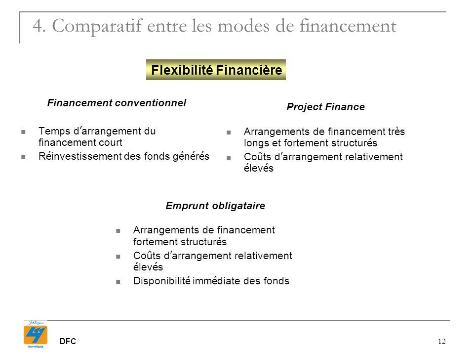DFC 12 4. Comparatif entre les modes de financement Financement conventionnel Temps d arrangement du financement court R é investissement des fonds g