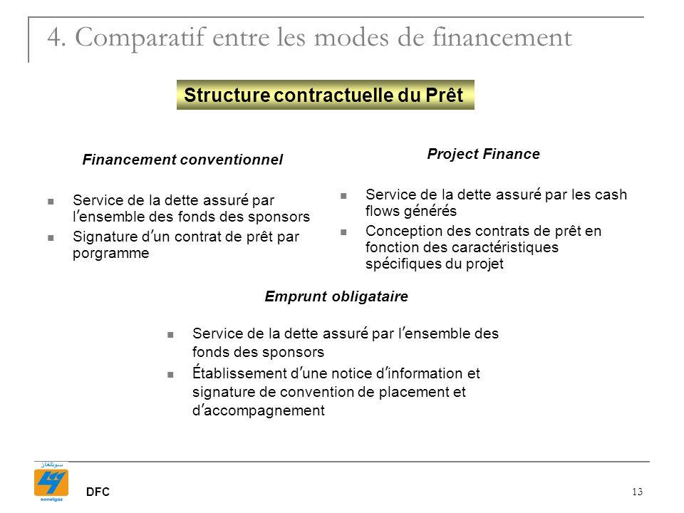 DFC 13 Structure contractuelle du Prêt Financement conventionnel Service de la dette assur é par l ensemble des fonds des sponsors Signature d un cont