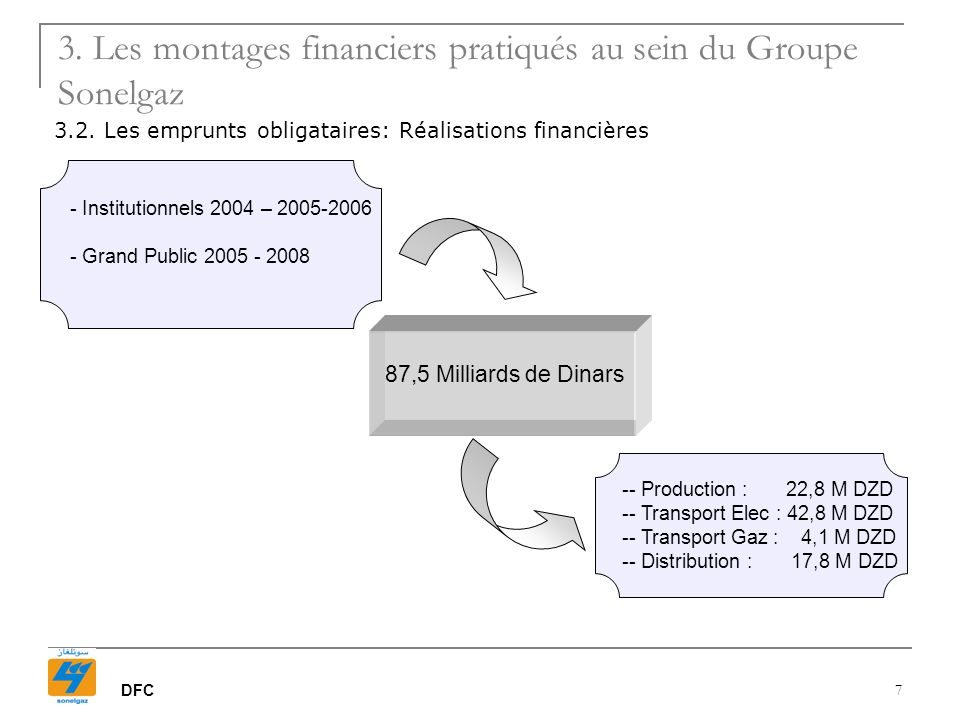 DFC 7 87,5 Milliards de Dinars - - Institutionnels 2004 – 2005-2006 - - Grand Public 2005 - 2008 - -- Production : 22,8 M DZD - -- Transport Elec : 42,8 M DZD - -- Transport Gaz : 4,1 M DZD - -- Distribution : 17,8 M DZD 3.