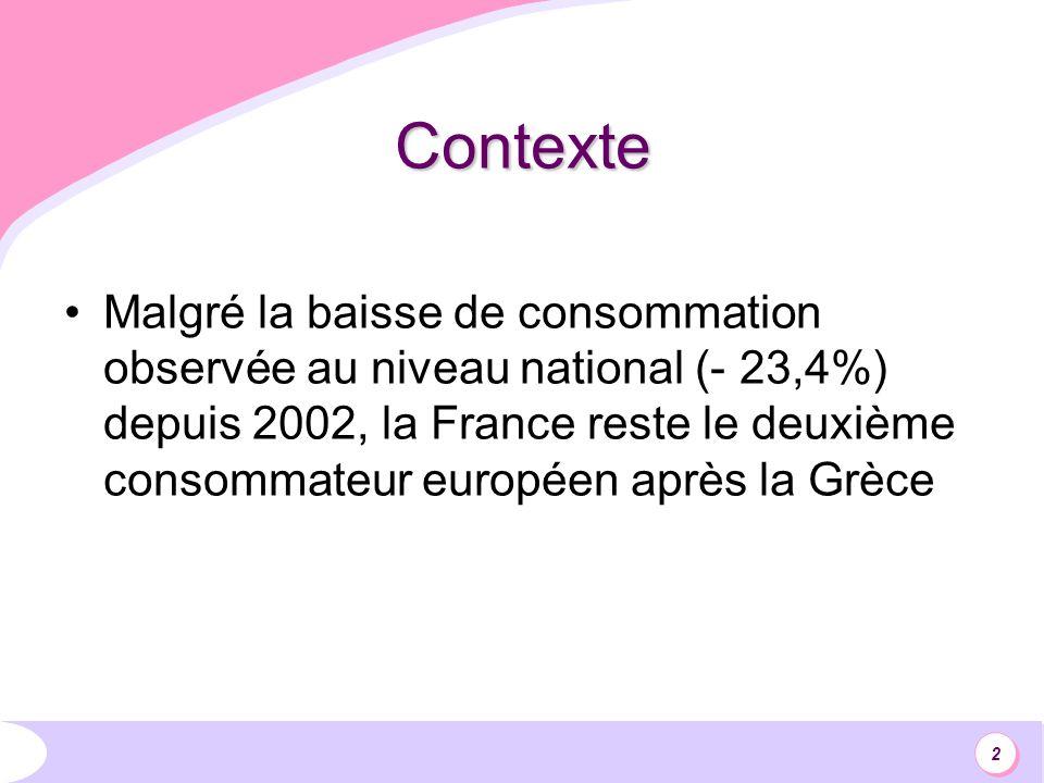 2 Contexte Malgré la baisse de consommation observée au niveau national (- 23,4%) depuis 2002, la France reste le deuxième consommateur européen après la Grèce