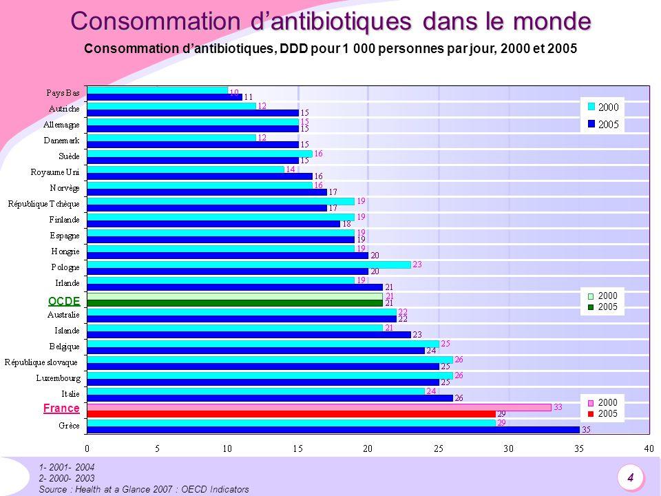 4 Consommation dantibiotiques dans le monde 1- 2001- 2004 2- 2000- 2003 Source : Health at a Glance 2007 : OECD Indicators Consommation dantibiotiques, DDD pour 1 000 personnes par jour, 2000 et 2005 2000 2005 2000 2005 France OCDE