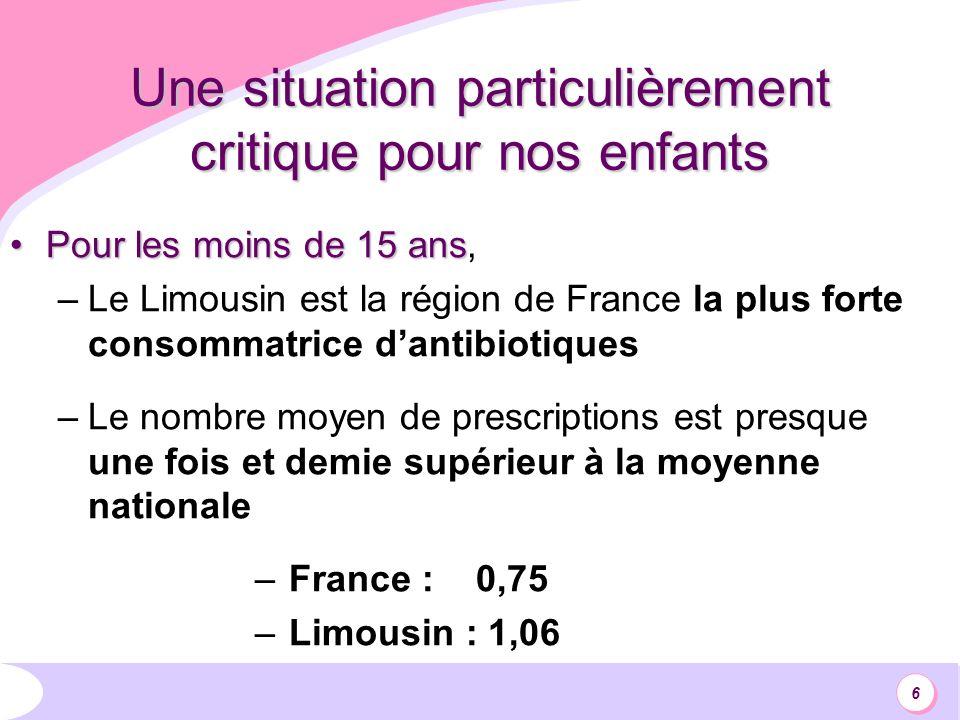 6 Une situation particulièrement critique pour nos enfants Pour les moins de 15 ansPour les moins de 15 ans, –Le Limousin est la région de France la plus forte consommatrice dantibiotiques –Le nombre moyen de prescriptions est presque une fois et demie supérieur à la moyenne nationale – France : 0,75 – Limousin : 1,06