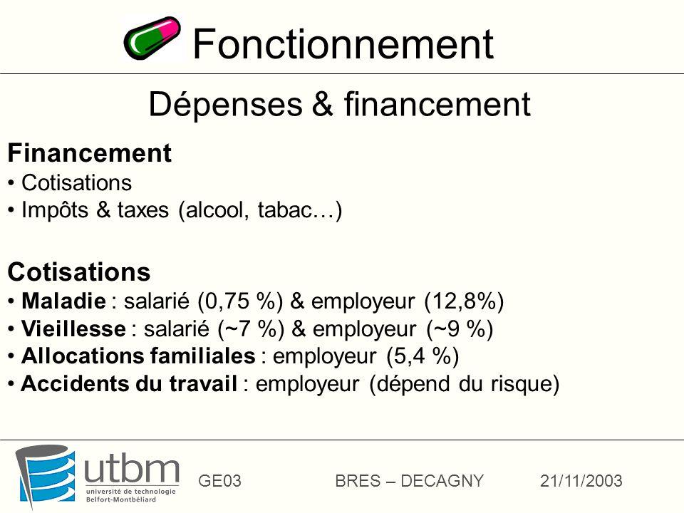Fonctionnement GE03BRES – DECAGNY21/11/2003 Dépenses & financement Financement Cotisations Impôts & taxes (alcool, tabac…) Cotisations Maladie : salarié (0,75 %) & employeur (12,8%) Vieillesse : salarié (~7 %) & employeur (~9 %) Allocations familiales : employeur (5,4 %) Accidents du travail : employeur (dépend du risque)