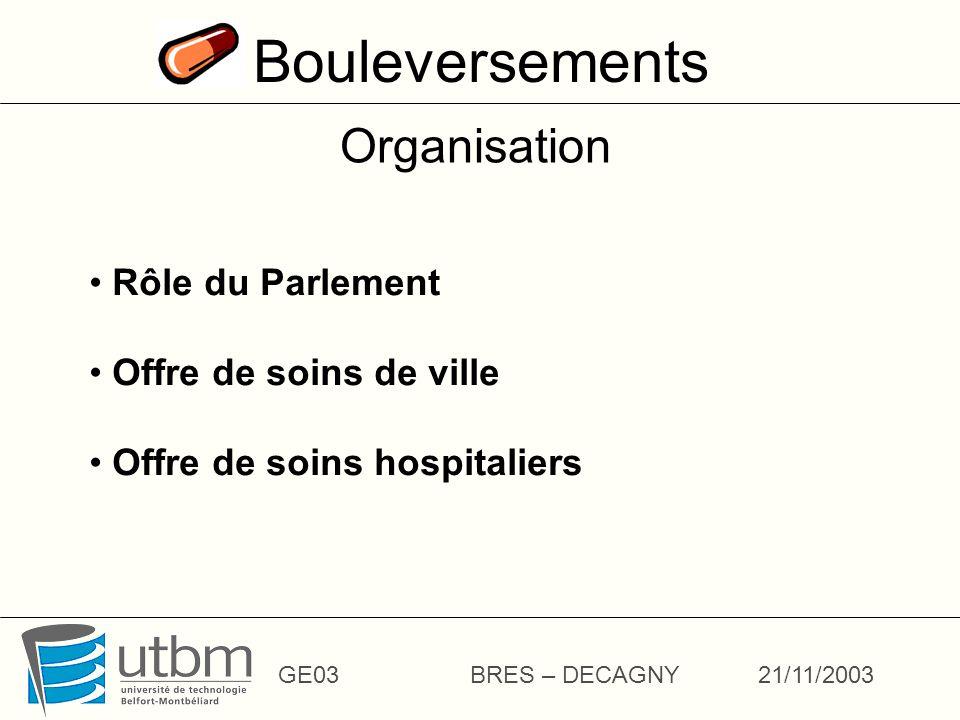 Bouleversements GE03BRES – DECAGNY21/11/2003 Organisation Rôle du Parlement Offre de soins de ville Offre de soins hospitaliers
