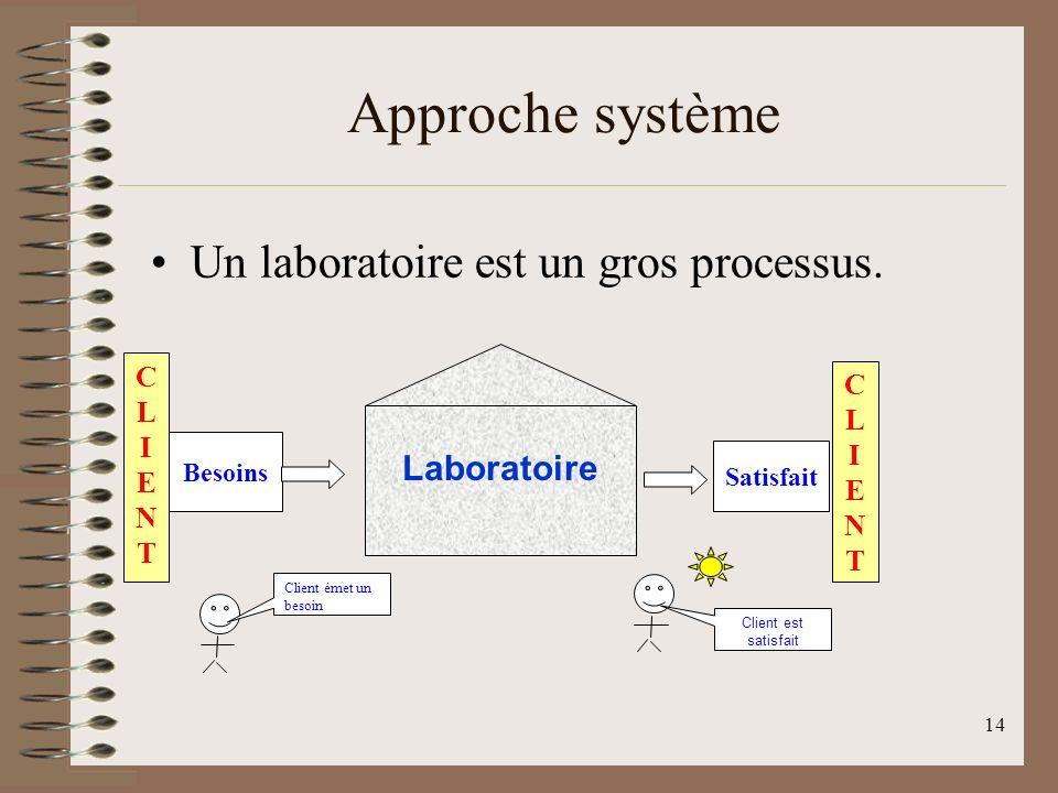 14 Approche système Un laboratoire est un gros processus.