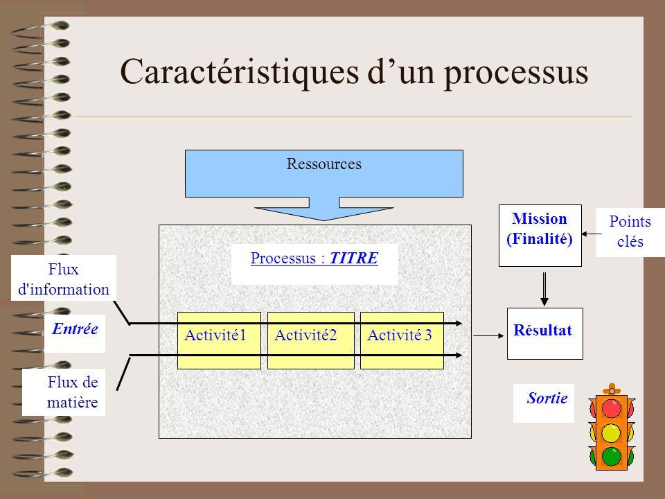 15 Caractéristiques dun processus Activité1Activité2Activité 3 Processus : TITRE Flux d information Flux de matière Résultat Mission (Finalité) Points clés Entrée Sortie Ressources