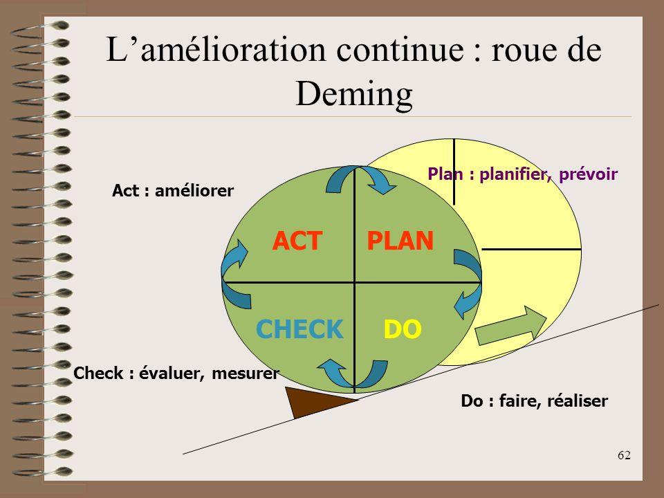 62 Lamélioration continue : roue de Deming PLAN DOCHECK ACT Plan : planifier, prévoir Do : faire, réaliser Check : évaluer, mesurer Act : améliorer