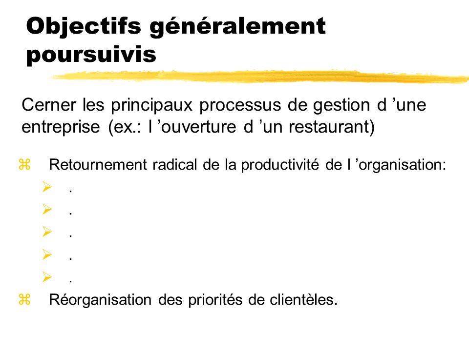 Objectifs généralement poursuivis zRetournement radical de la productivité de l organisation:. zRéorganisation des priorités de clientèles. Cerner les