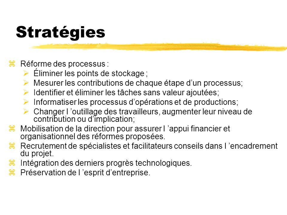 Stratégies zRéforme des processus : Éliminer les points de stockage ; Mesurer les contributions de chaque étape dun processus; Identifier et éliminer