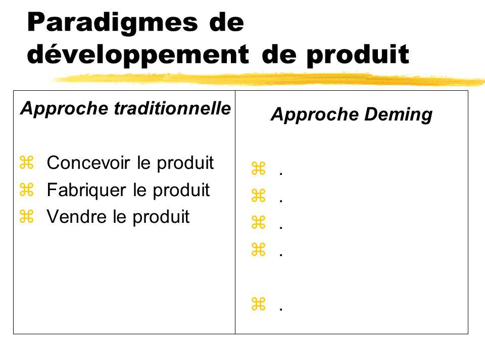 Paradigmes de développement de produit Approche traditionnelle zConcevoir le produit zFabriquer le produit zVendre le produit Approche Deming z.
