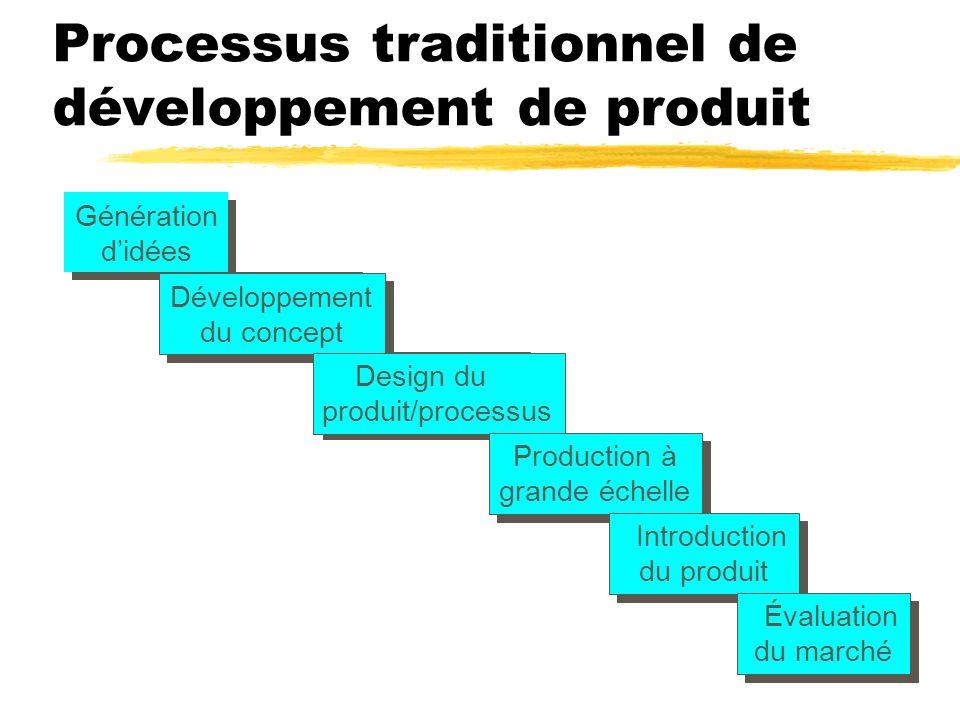 Processus traditionnel de développement de produit Génération didées Génération didées Développement du concept Développement du concept Design du pro