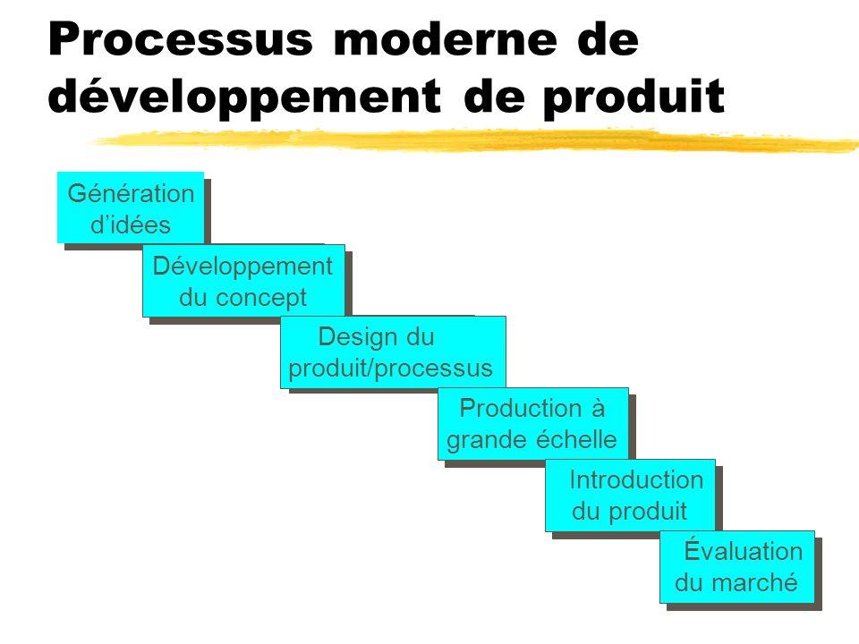 Processus moderne de développement de produit Génération didées Génération didées Développement du concept Développement du concept Design du produit/