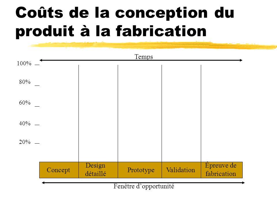 Coûts de la conception du produit à la fabrication 100% 80% 60% 40% 20% Temps Fenêtre dopportunité ValidationPrototype Design détaillé Concept Épreuve
