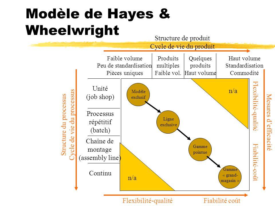 Modèle de Hayes & Wheelwright Structure du processus Cycle de vie du processus Structure de produit Cycle de vie du produit Flexibilité-qualitéFiabili