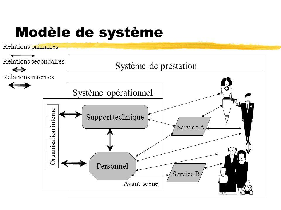 Modèle de système Système de prestation Système opérationnel Organisation interne Support technique Personnel Service A Service B Avant-scène Relation