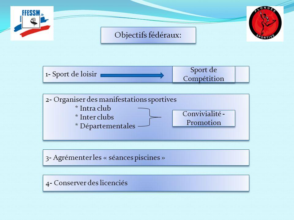 Objectifs fédéraux: 1- Sport de loisir 2- Organiser des manifestations sportives * Intra club * Inter clubs * Départementales 2- Organiser des manifes