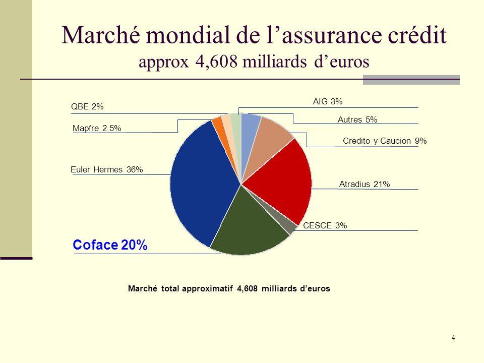 4 Marché mondial de lassurance crédit approx 4,608 milliards deuros Marché total approximatif 4,608 milliards deuros CESCE 3% Autres 5% AIG 3% Euler H