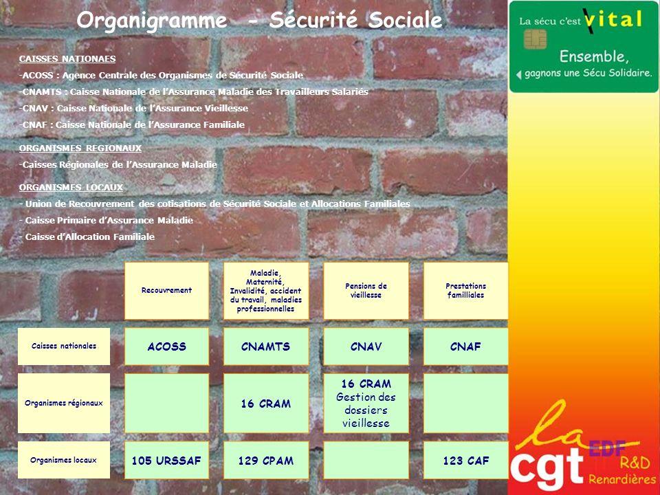 Organigramme - Sécurité Sociale CAISSES NATIONAES -ACOSS : Agence Centrale des Organismes de Sécurité Sociale -CNAMTS : Caisse Nationale de lAssurance
